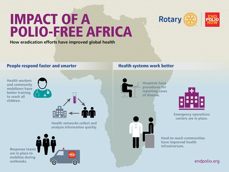 The Impact of a Polio-Free Africa