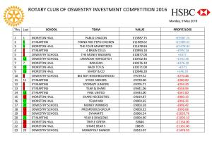 Rotary Club of Oswestry Investment Competition