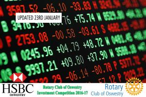 Rotary Club of Oswestry HSBC Investment Competition - January 2017 Valuations