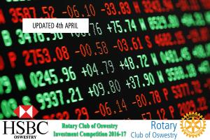 Rotary Club of Oswestry HSBC Investment Competition - April 2017 Valuations