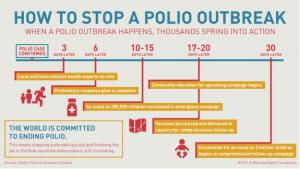 Update on Polio Eradication.