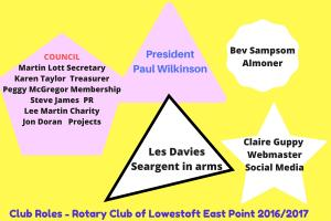 Rotary Club of Lowestoft East Point - Club Roles