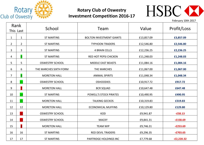 The latest valuations for the Rotary / HSBC Investment Competition
