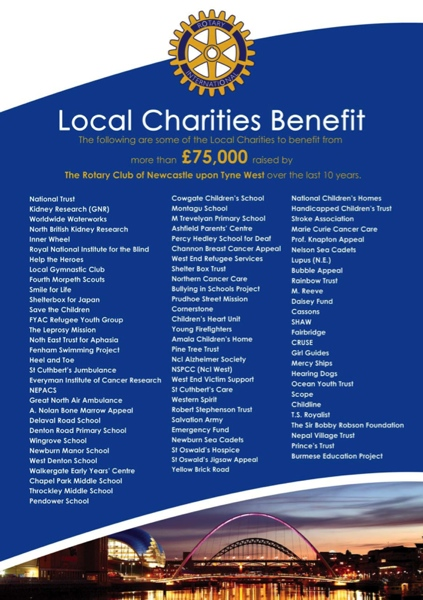 Charities we have supported