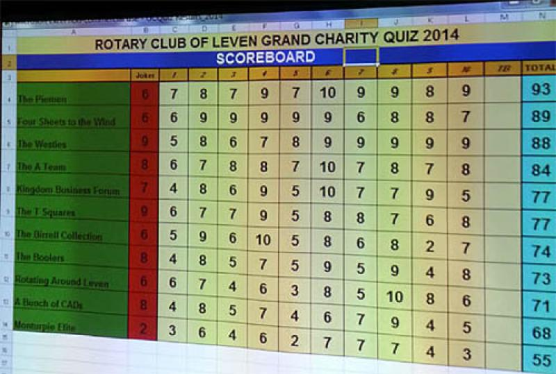 West Fife find answers in the east - LEVEN QUIZ RESULTS 1