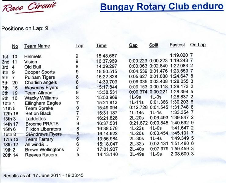 Rotary kart race meeting at Ellough - Rotary Club of Bungay